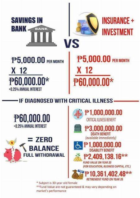 VUL, Savings & Protection program -- Loans & Insurance -- Metro Manila, Philippines